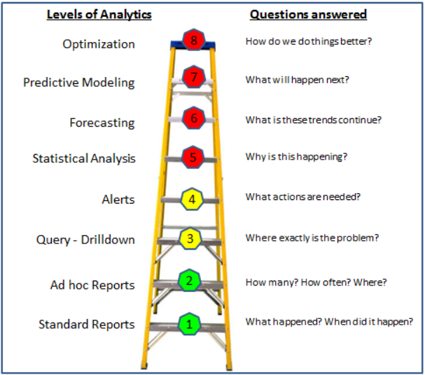 Business Intelligence Ladder to Success