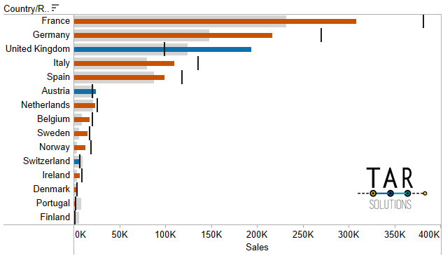 Tableau Bullet Chart example