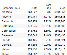 Excerpt of Sales by state unsorted