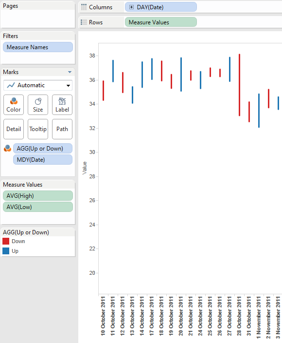 tableau candlestick chart candle wick component