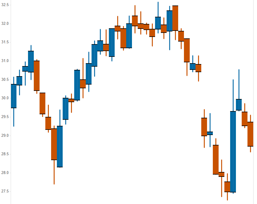 a candlestick chart using reference lines with the candles touching