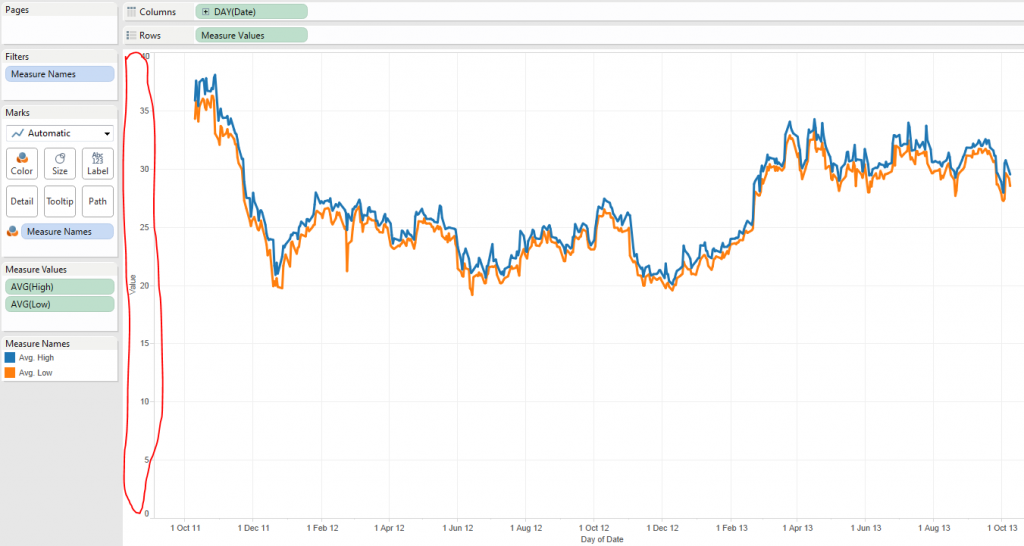 Tableau line chart showing the daily highs and lows of the stock