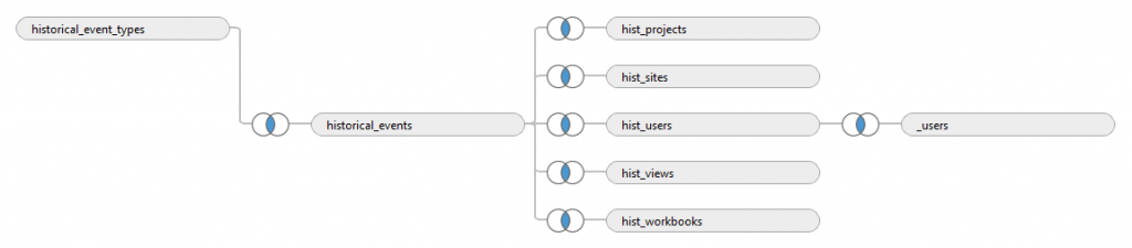 join the Tableau postgres tables needed