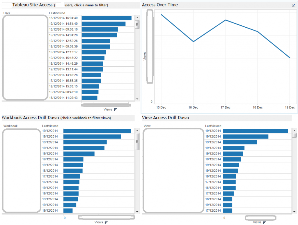 an example of a Tableau usage stats dashboard using the postgres database