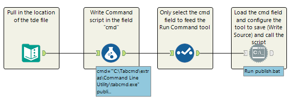 A 4 tool Alteryx workflow using Tabcmd and Run Command to publish to Tableau Server
