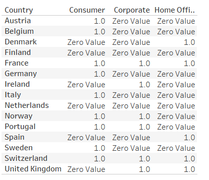 Values of 0 reformatted in the table to return the text Zero Value instead of 0