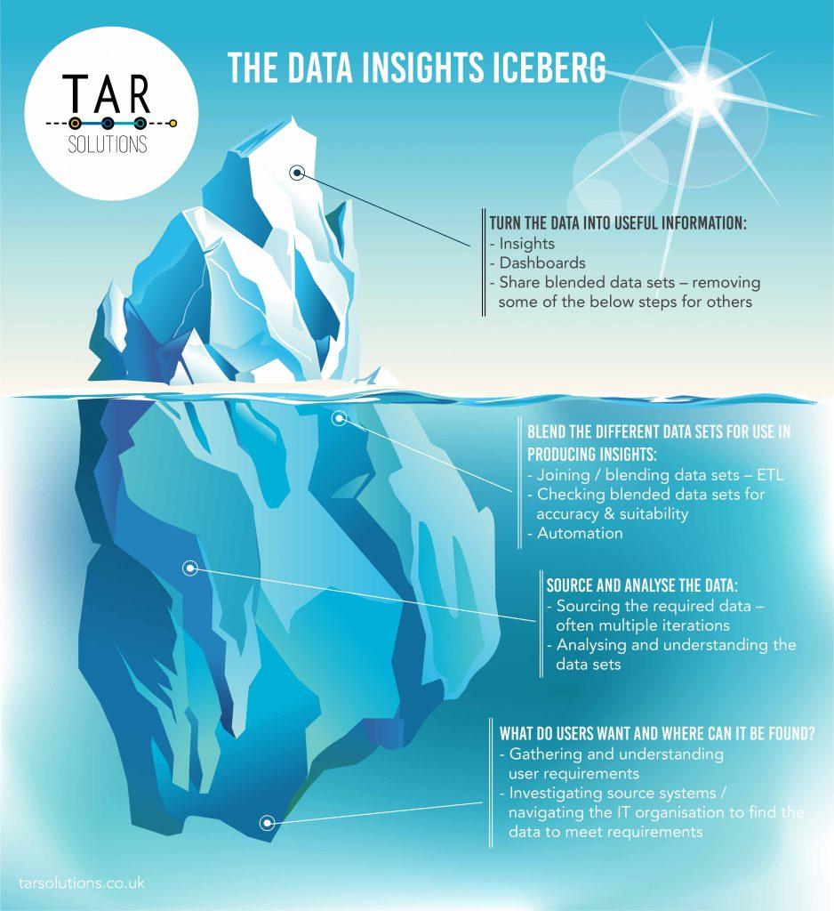 tar-solutions-data-insights-iceberg