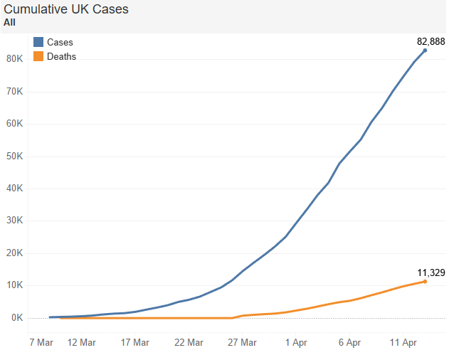 Line chart in Tableau of total coronavirus cases and deaths in the UK