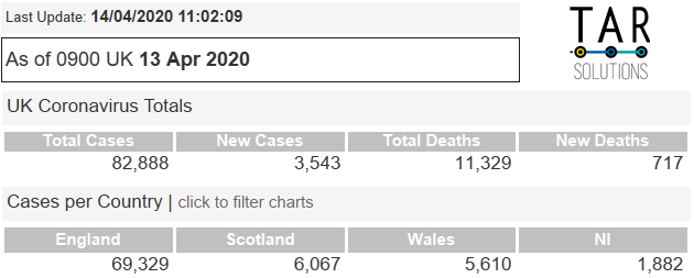 tables with the coronavirus deaths and cases summary information and cases per UK nation