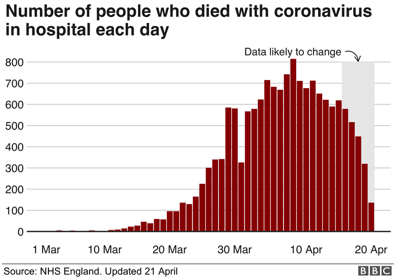 Shaded bar chart example from the BBC