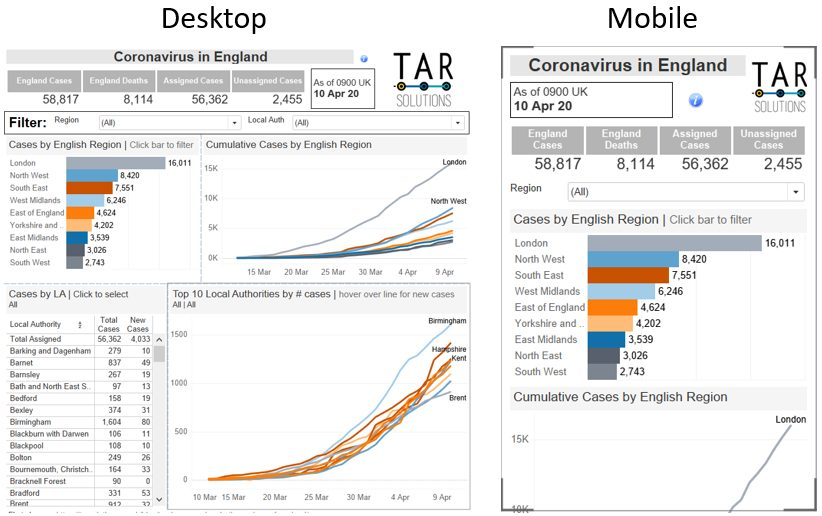 Comparing the Desktop and Mobile views of Tableau dashboard