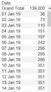 Deferred revenue calculated per day
