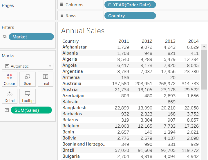Sales by country in a tableau table