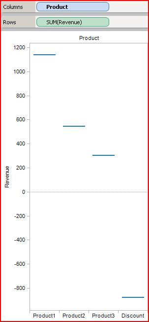 Using a gantt chart as step 1 to create a waterfall chart in tableau