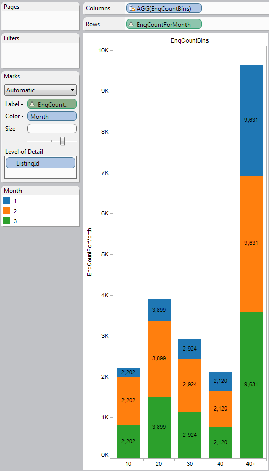bar chart showing enquiries per bin but split by month of enquiry