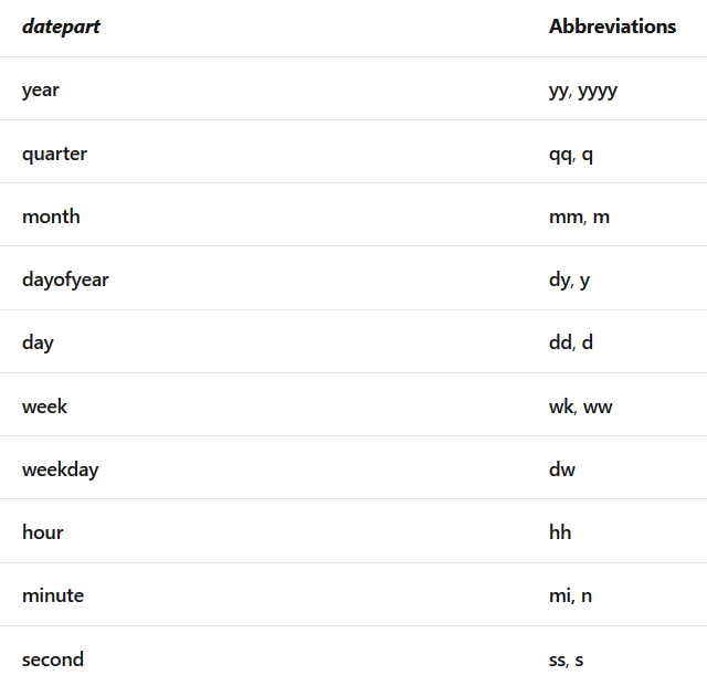 List of MS SQL DatePart abbreviations