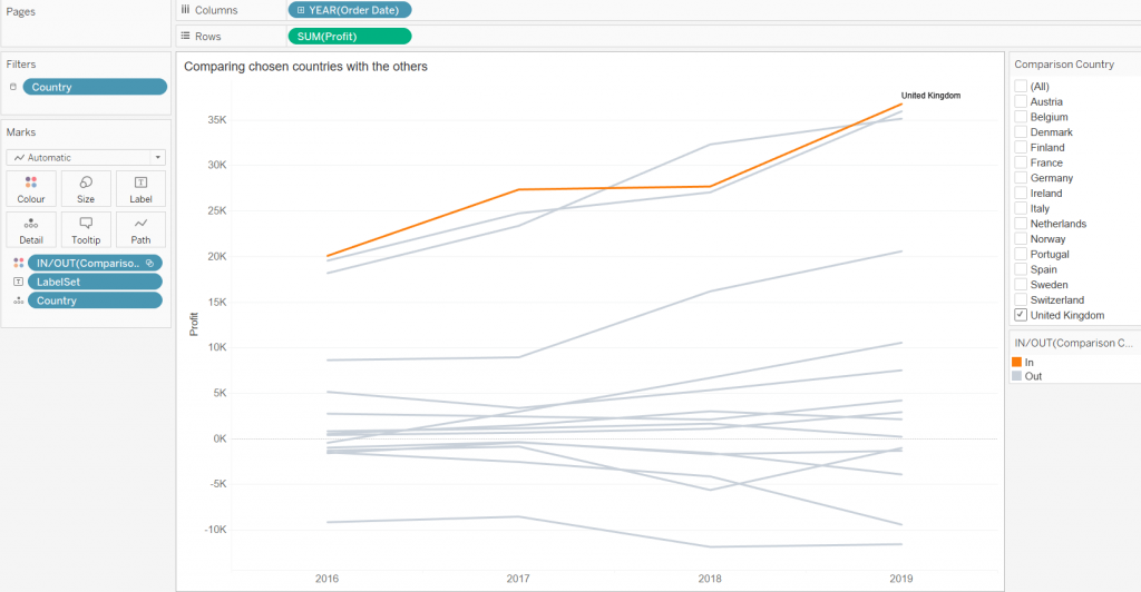 Tableau line chart with UK highlighted and a set filter alongside