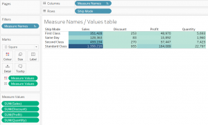Tableau heatmap with Measure Names on Columns and Measure Values on Colour and Text