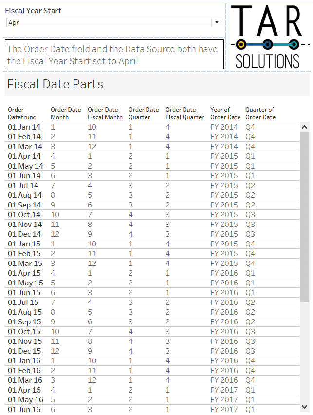 Tableau table showing date part differences with fiscal dates