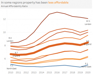 line chart showing property affordability by region in England