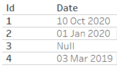 Tableau table showing a null date