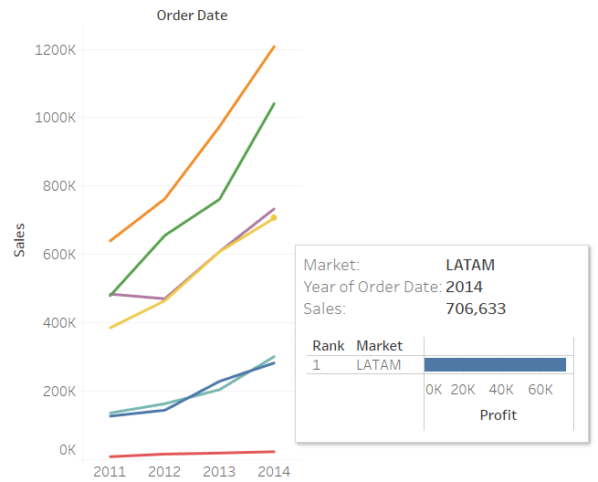 Tableau line chart showing a sheet in tooltip