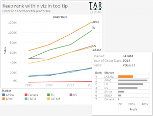 Tableau line chart with viz in tooltip showing rank