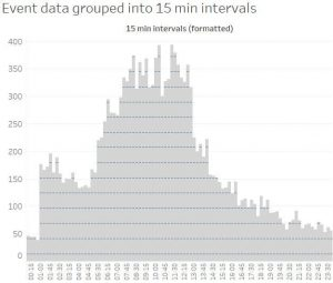 tableau chart showing distribution by 15 minute intervals